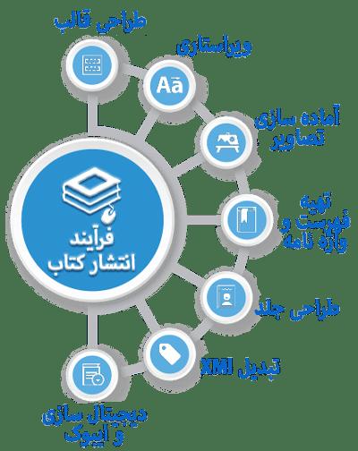 روند ترجمه و چاپ کتاب