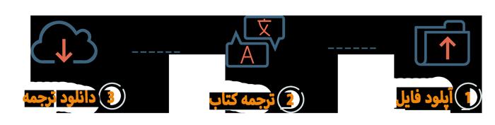 مراحل ترجمه کتاب اکوسیستم ترجمه آنلاین کتاب