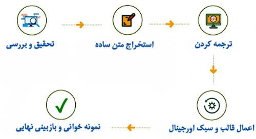 راهنمای ترجمه کتاب پزشکی